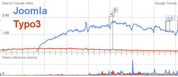 Vergleich von Joomla und Typo3